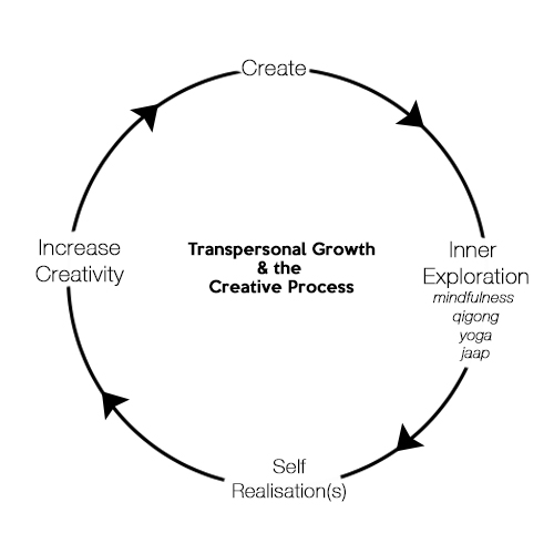 transpersonal growth